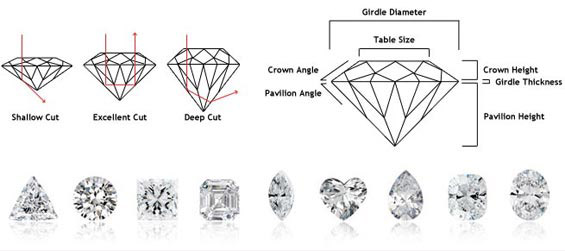Custom Diamonds Meridian Idaho
